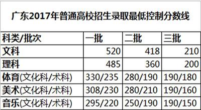 广东高考放榜!各批次录取分数线出炉_潮州新闻